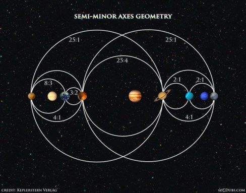 Planets-Semi-Minor-Axes-Geometry-1