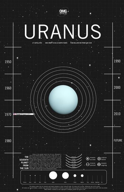 e210902a3e9a57313a0bd6177a47280d--uranus-space-exploration (1).jpg